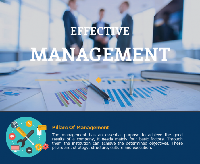 Effective Human Resource Management