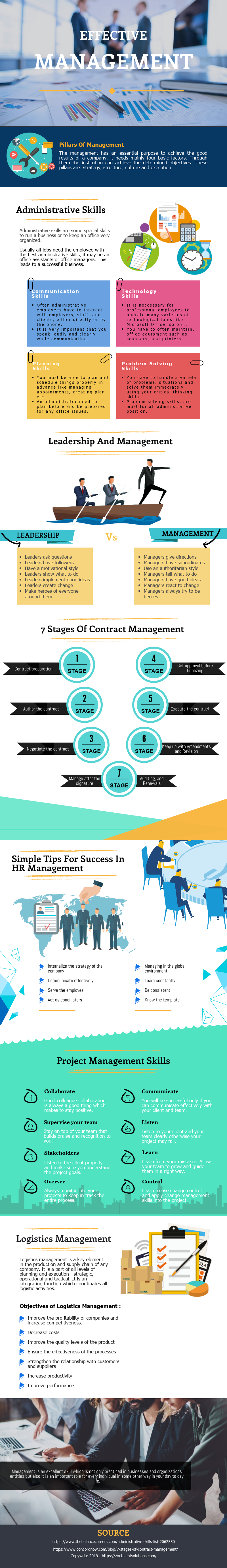 Techniques of Effective HR in the company