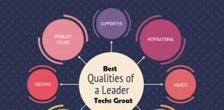 Best Leadership Qualities